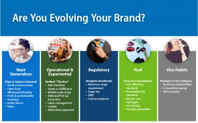 Evolving Your Brand in a Dynamic Market